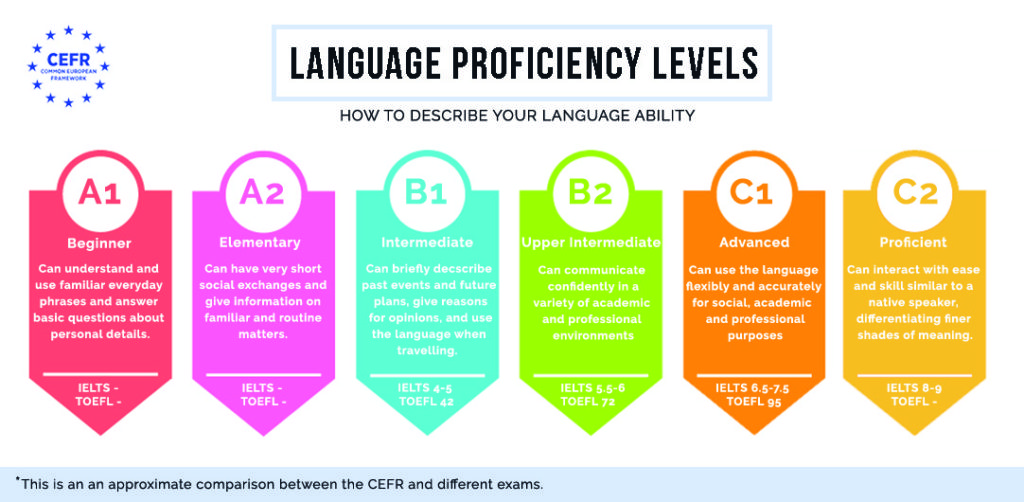 compare cefr language levels with ielts and toefl score